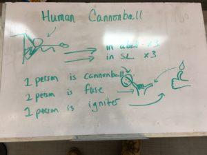 Human Cannonball Description